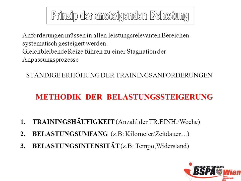 STÄNDIGE ERHÖHUNG DER TRAININGSANFORDERUNGEN METHODIK DER BELASTUNGSSTEIGERUNG 1.TRAININGSHÄUFIGKEIT (Anzahl der TR.EINH./Woche) 2.BELASTUNGSUMFANG (z.B: Kilometer/Zeitdauer....) 3.BELASTUNGSINTENSITÄT (z.B: Tempo,Widerstand) Anforderungen müssen in allen leistungsrelevanten Bereichen systematisch gesteigert werden.