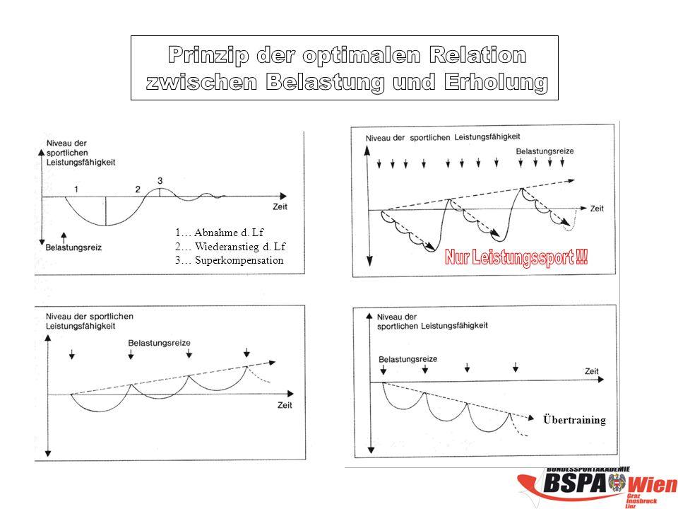 Übertraining 1… Abnahme d. Lf 2… Wiederanstieg d. Lf 3… Superkompensation