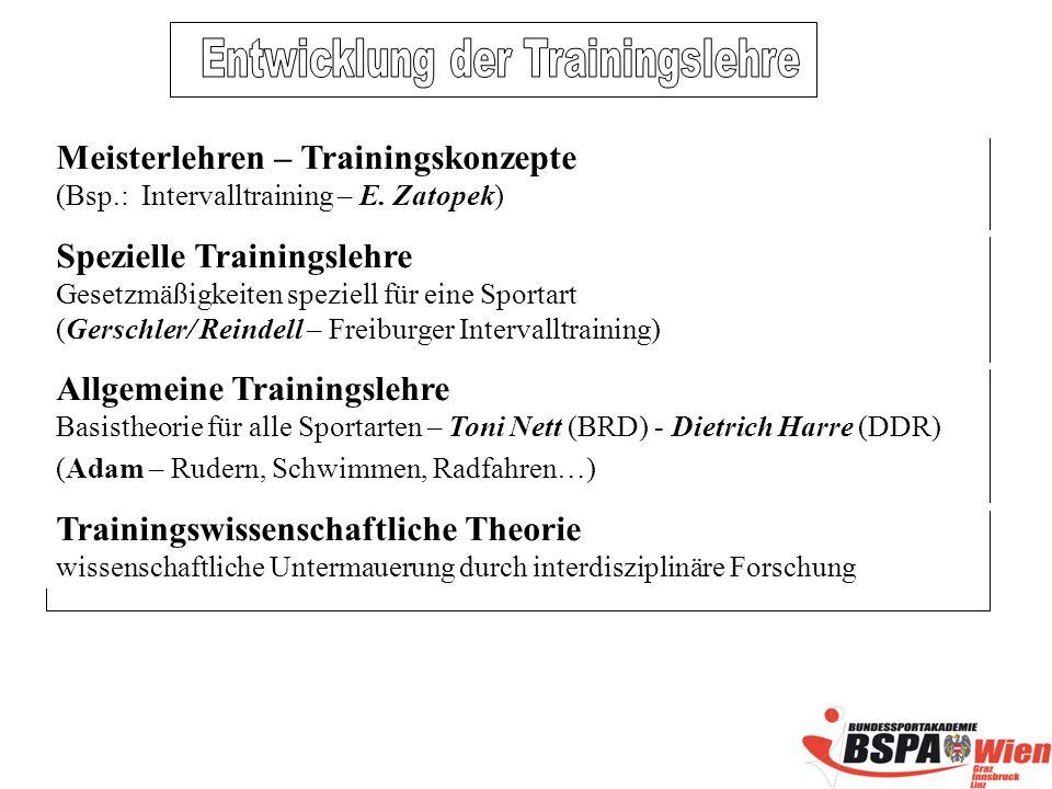 Meisterlehren – Trainingskonzepte (Bsp.: Intervalltraining – E.