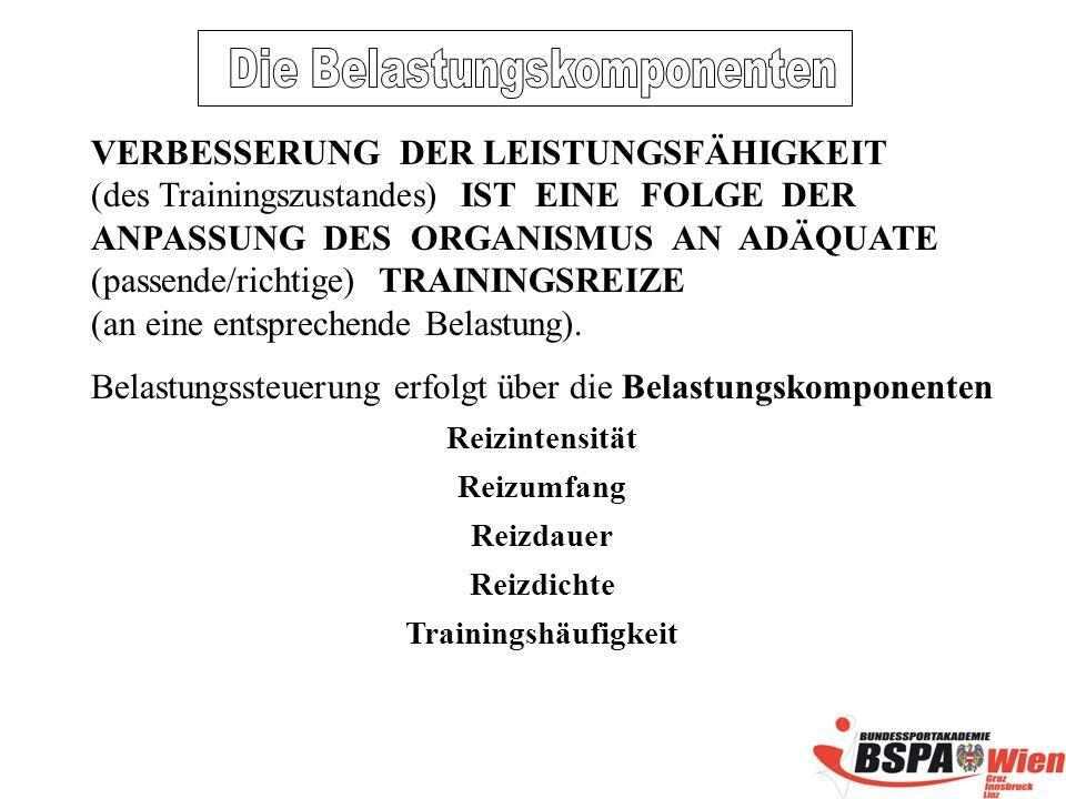 VERBESSERUNG DER LEISTUNGSFÄHIGKEIT (des Trainingszustandes) IST EINE FOLGE DER ANPASSUNG DES ORGANISMUS AN ADÄQUATE (passende/richtige) TRAININGSREIZE (an eine entsprechende Belastung).