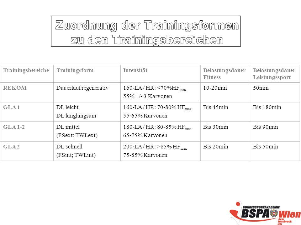 TrainingsbereicheTrainingsformIntensitätBelastungsdauer Fitness Belastungsdauer Leistungssport REKOMDauerlauf regenerativ160-LA / HR: <70%HF max 55% +/- 3 Karvonen 10-20min50min GLA 1DL leicht DL langlangsam 160-LA / HR: 70-80% HF max 55-65% Karvonen Bis 45minBis 180min GLA 1-2DL mittel (FSext; TWLext) 180-LA / HR: 80-85% HF max 65-75% Karvonen Bis 30minBis 90min GLA 2DL schnell (FSint; TWLint) 200-LA / HR: >85% HF max 75-85% Karvonen Bis 20minBis 50min