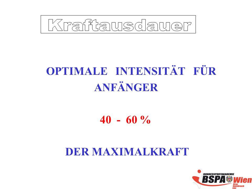 OPTIMALE INTENSITÄT FÜR ANFÄNGER 40 - 60 % DER MAXIMALKRAFT