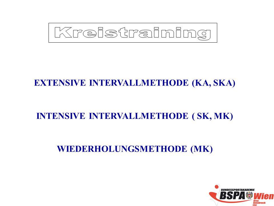 EXTENSIVE INTERVALLMETHODE (KA, SKA) INTENSIVE INTERVALLMETHODE ( SK, MK) WIEDERHOLUNGSMETHODE (MK)