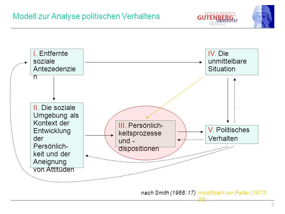 2 Modell zur Analyse politischen Verhaltens V.Politisches Verhalten I.