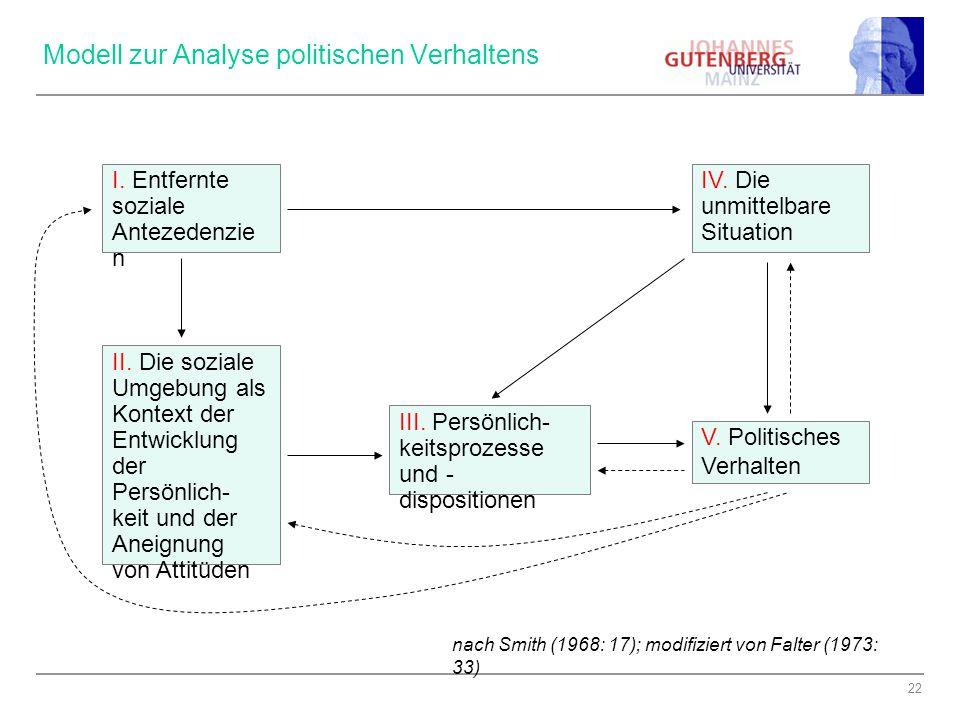 22 Modell zur Analyse politischen Verhaltens V.Politisches Verhalten I.