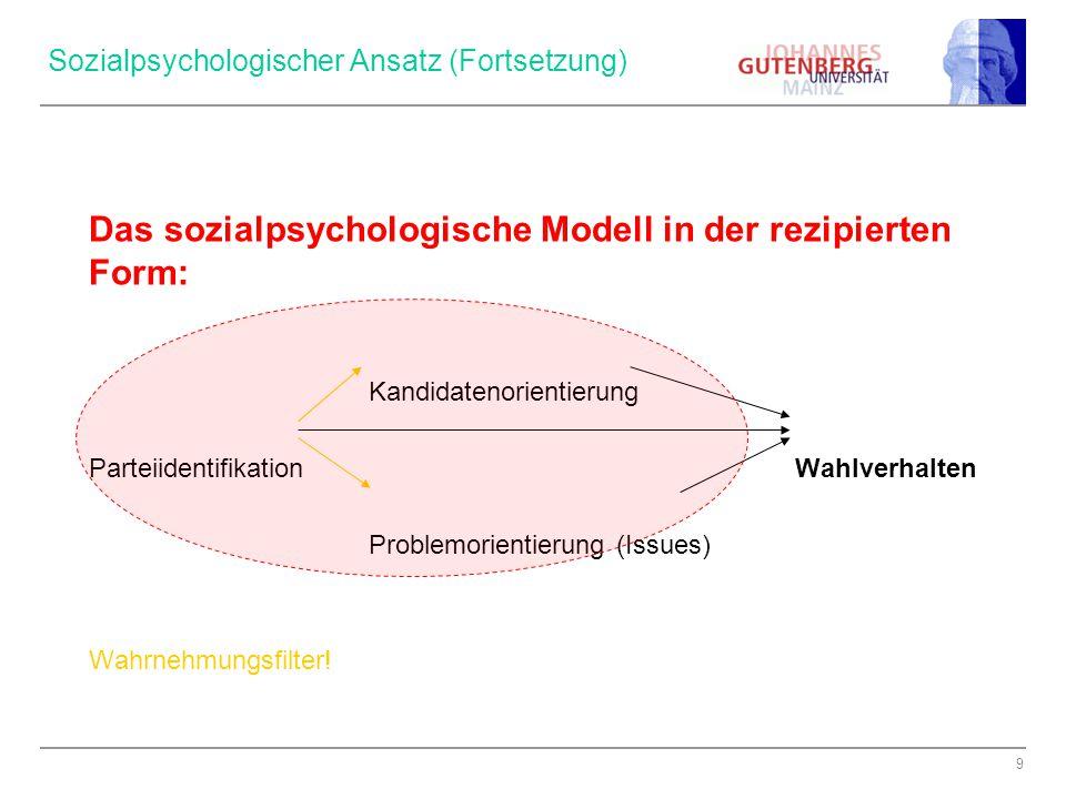 9 Sozialpsychologischer Ansatz (Fortsetzung) Das sozialpsychologische Modell in der rezipierten Form: Kandidatenorientierung Parteiidentifikation Wahlverhalten Problemorientierung (Issues) Wahrnehmungsfilter!