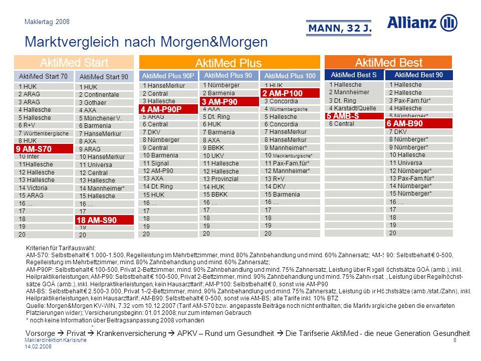 8Maklerdirektion Karlsruhe 14.02.2008 Marktvergleich nach Morgen&Morgen AktiMed Best 15 HUK 16 … 17 18 19 20 14 Dt. Ring 13 AXA AktiMed Plus 12 AM-P90
