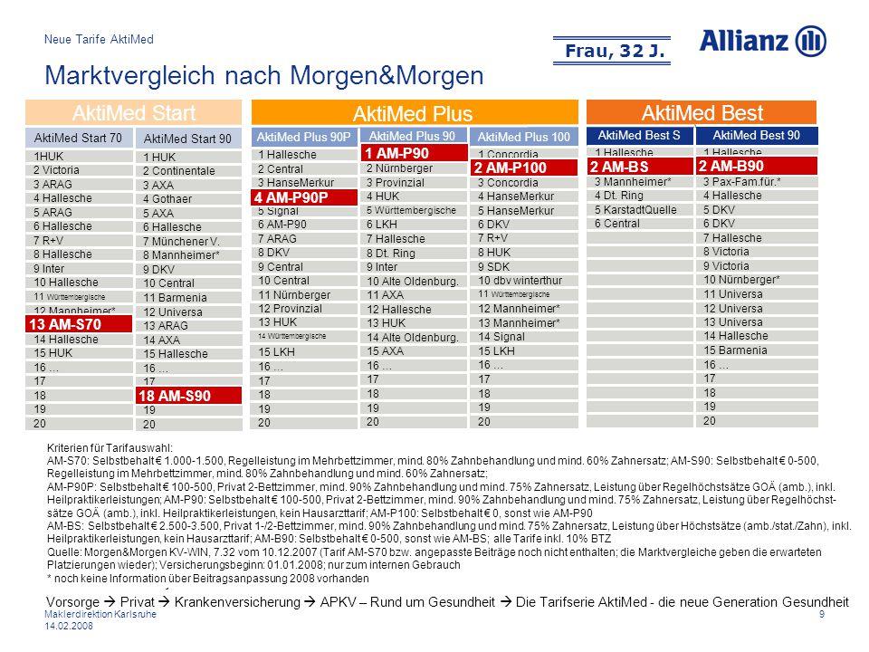 9Maklerdirektion Karlsruhe 14.02.2008 Marktvergleich nach Morgen&Morgen AktiMed Best 15 LKH 16 … 17 18 19 20 14 Württembergische 13 HUK AktiMed Plus 1
