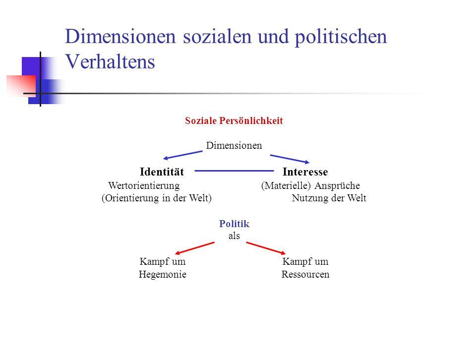 Dimensionen sozialen und politischen Verhaltens Soziale Persönlichkeit Dimensionen Identität Interesse Wertorientierung (Materielle) Ansprüche (Orient