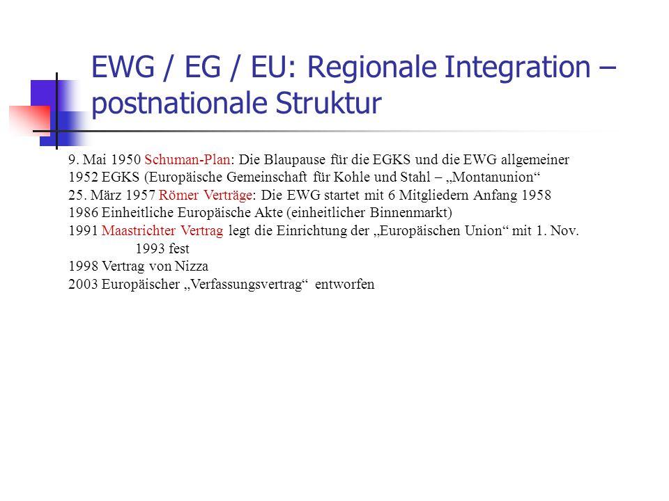 EWG / EG / EU: Regionale Integration – postnationale Struktur 9. Mai 1950 Schuman-Plan: Die Blaupause für die EGKS und die EWG allgemeiner 1952 EGKS (