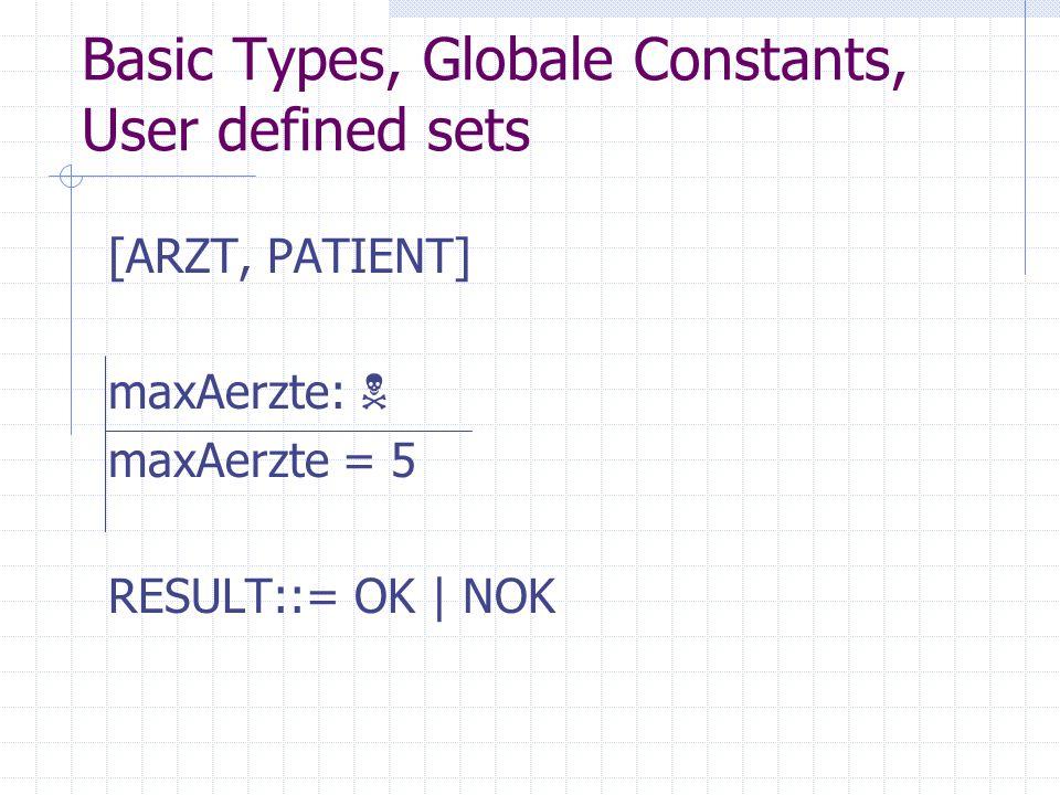 Typdefinitionen in Z Sehr eingeschränkter Satz von vordefinieren Typen: Weitere Typen werden aus given sets aufgebaut: [X,Y]; [Namen]; [Banken]; [Tiere];...