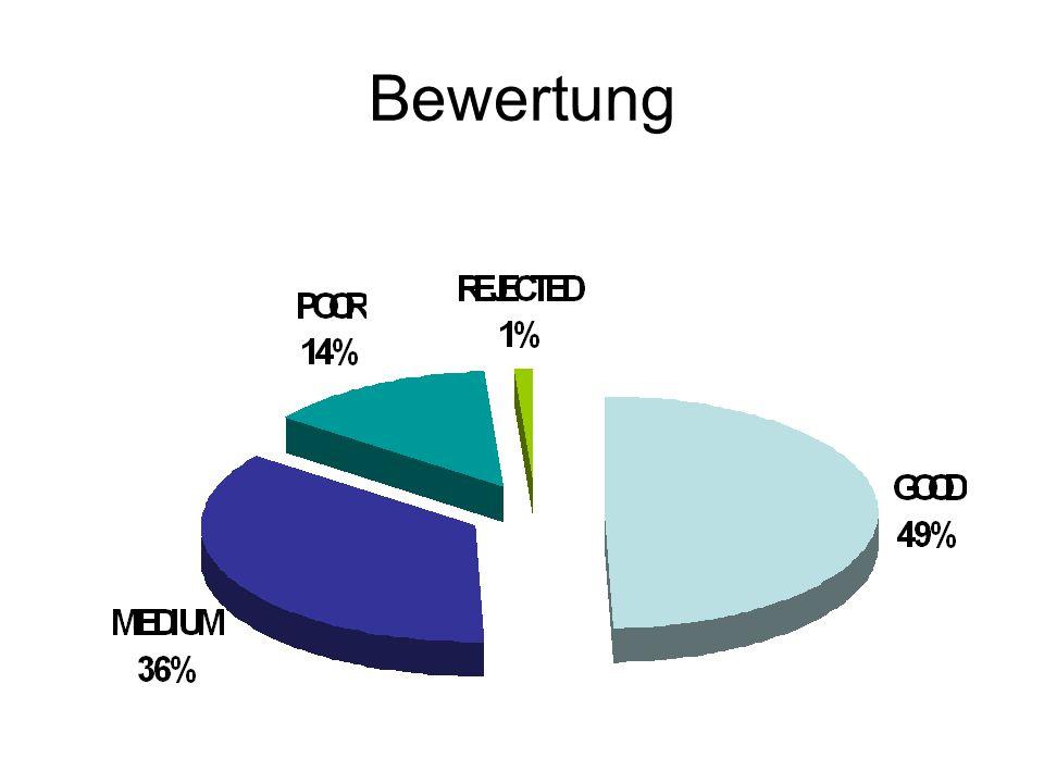 Resultat 36.84% aller Sensoren sind zerkratzt (leicht oder stark) 20% aller Sensoren sind makellos und perfekt