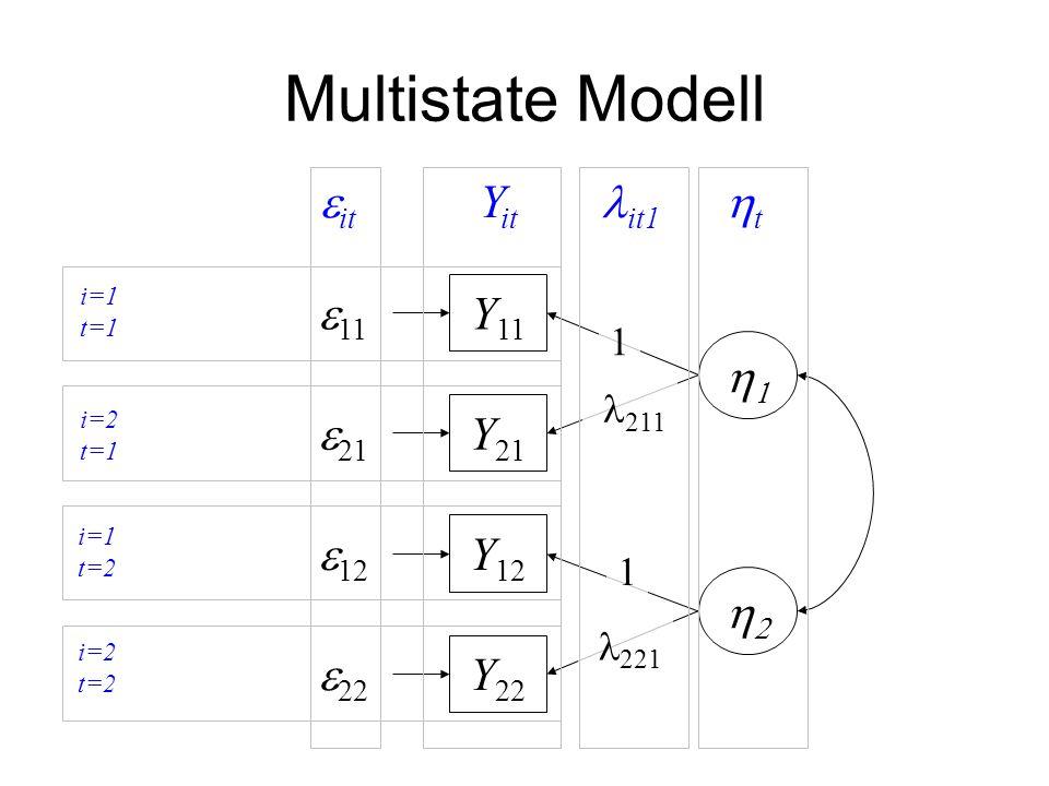 Multistate Modell Y 12 Y 21 Y 11   11  21  12 1 Y 22  22  211 1  221  i=1 t=1 i=2 t=1 i=1 t=2 i=2 t=2  it it1 Y it tt
