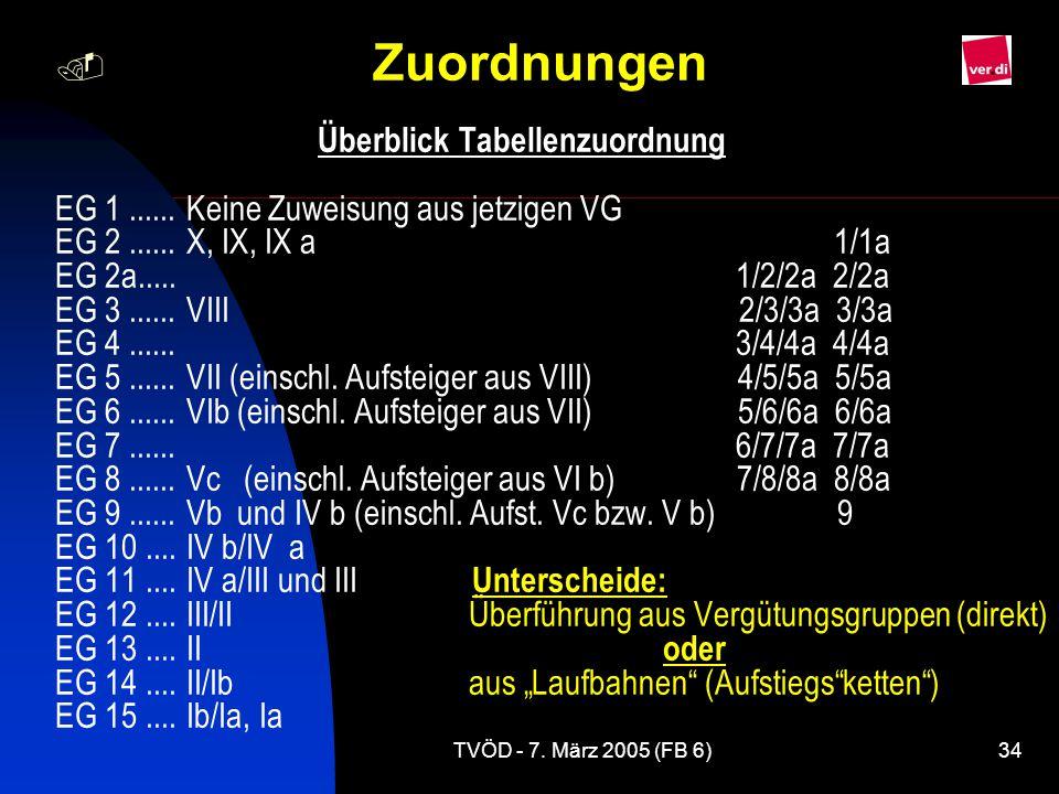 TVÖD - 7.März 2005 (FB 6)34  Zuordnungen Überblick Tabellenzuordnung EG 1......