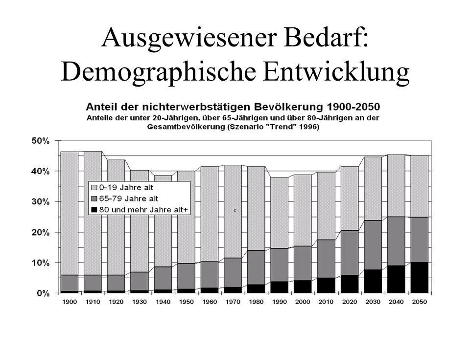 Ausgewiesener Bedarf: Demographische Entwicklung