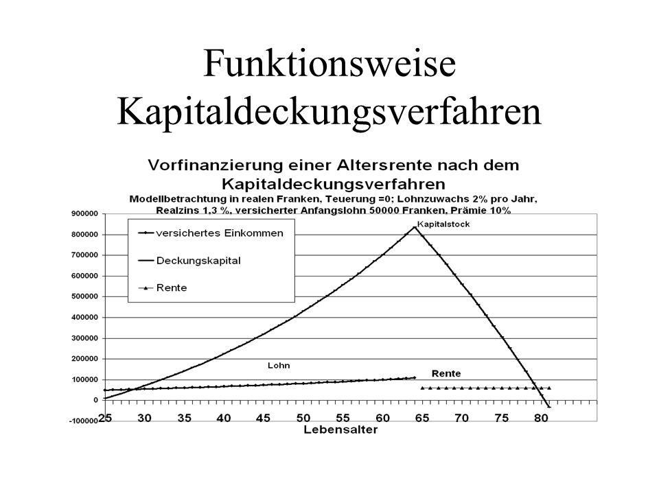 Staatliche Alterssicherung AHV Vollversicherung für alle Einwohner mit nach oben unbegrenzter Lohnbelastung Minimal- und Maximalrenten 650-1300€ / Kopf, (ca.