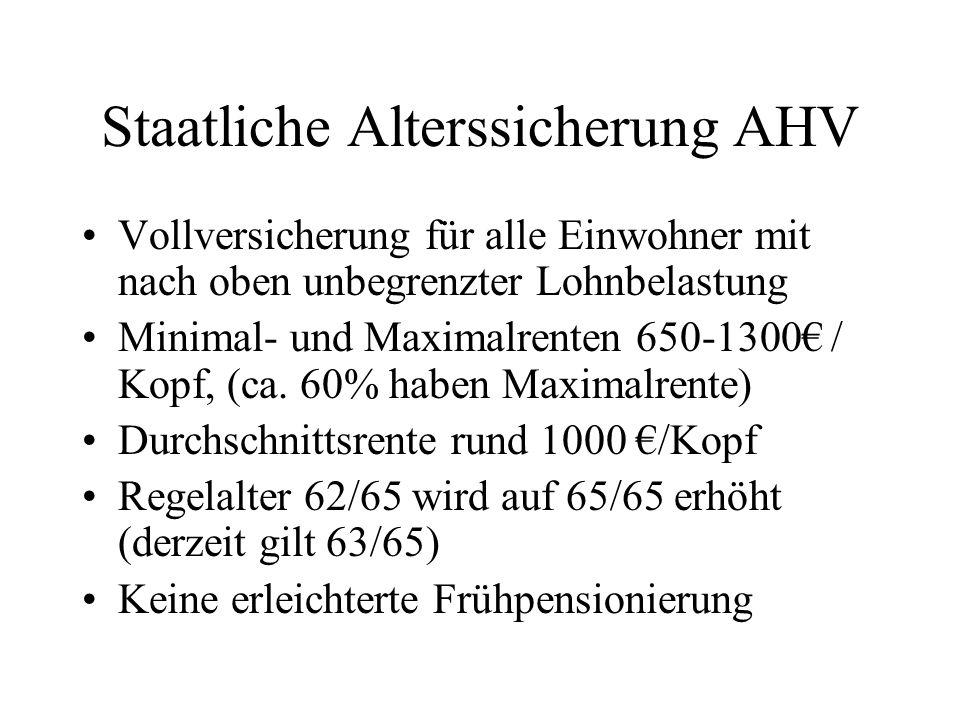 Staatliche Alterssicherung AHV Vollversicherung für alle Einwohner mit nach oben unbegrenzter Lohnbelastung Minimal- und Maximalrenten 650-1300€ / Kop