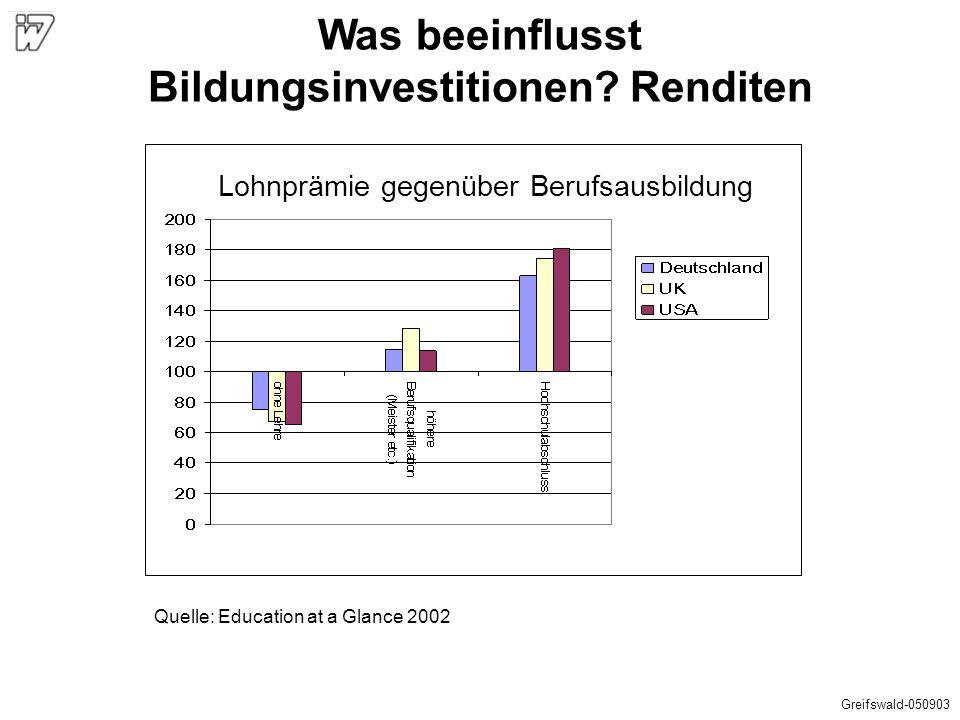 Quelle: Education at a Glance 2002 Was beeinflusst Bildungsinvestitionen? Renditen Lohnprämie gegenüber Berufsausbildung Greifswald-050903