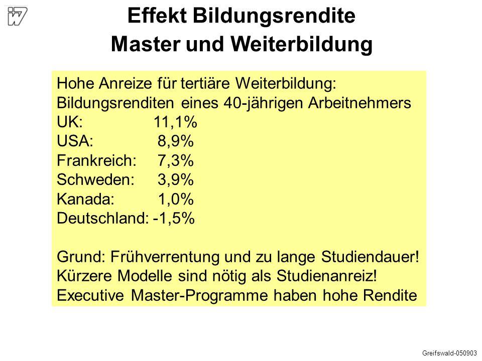 Hohe Anreize für tertiäre Weiterbildung: Bildungsrenditen eines 40-jährigen Arbeitnehmers UK:11,1% USA: 8,9% Frankreich: 7,3% Schweden: 3,9% Kanada: 1