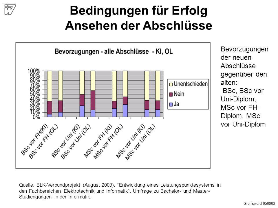"""Quelle: BLK-Verbundprojekt (August 2003). """"Entwicklung eines Leistungspunktesystems in den Fachbereichen Elektrotechnik und Informatik"""". Umfrage zu Ba"""