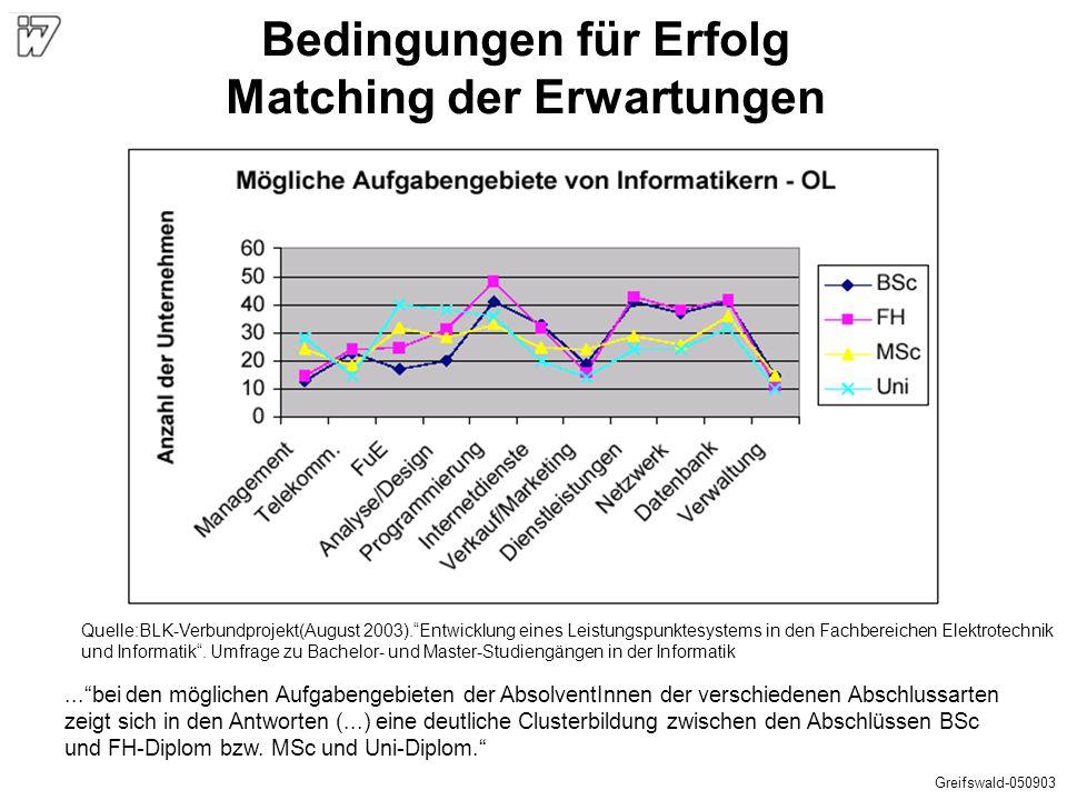 """Quelle:BLK-Verbundprojekt(August 2003).""""Entwicklung eines Leistungspunktesystems in den Fachbereichen Elektrotechnik und Informatik"""". Umfrage zu Bache"""