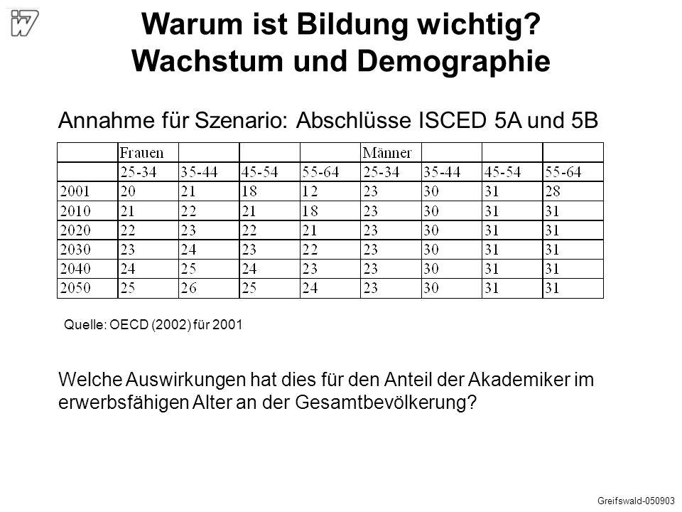 Annahme für Szenario: Abschlüsse ISCED 5A und 5B Quelle: OECD (2002) für 2001 Welche Auswirkungen hat dies für den Anteil der Akademiker im erwerbsfäh