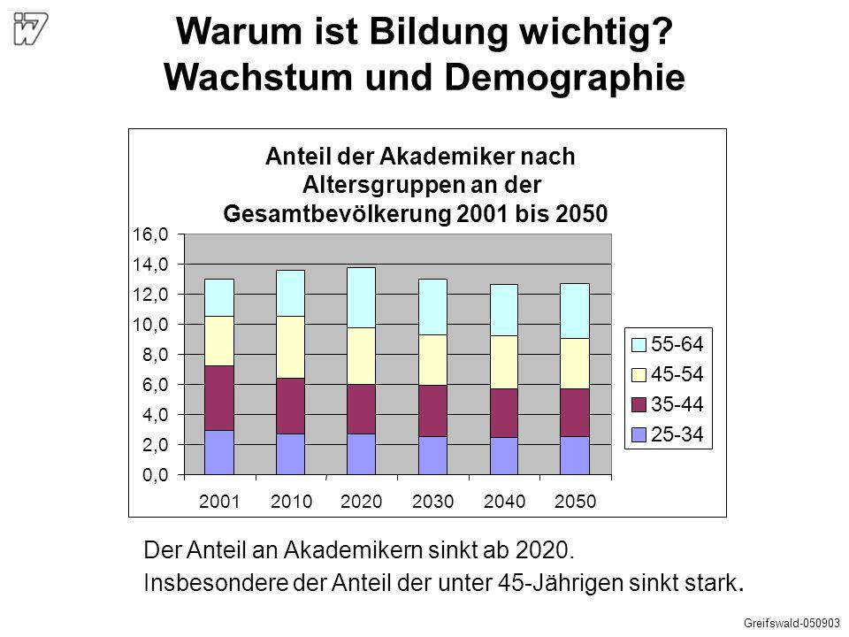 Anteil der männlichen Akademiker an der männlichen Gesamtbevölkerung 2001 bis 2050 0,0 2,0 4,0 6,0 8,0 10,0 12,0 14,0 16,0 18,0 200120102020203020402050 55-64 45-54 35-44 25-34 In absoluten Zahlen: Rückgang der Anzahl männlicher Akademiker im erwerbsfähigen Alter von 6,6 auf 4,7 Mio.