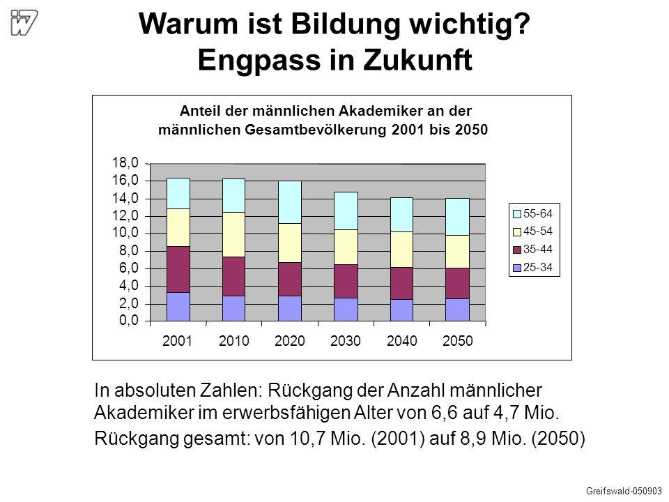 Anteil der männlichen Akademiker an der männlichen Gesamtbevölkerung 2001 bis 2050 0,0 2,0 4,0 6,0 8,0 10,0 12,0 14,0 16,0 18,0 2001201020202030204020