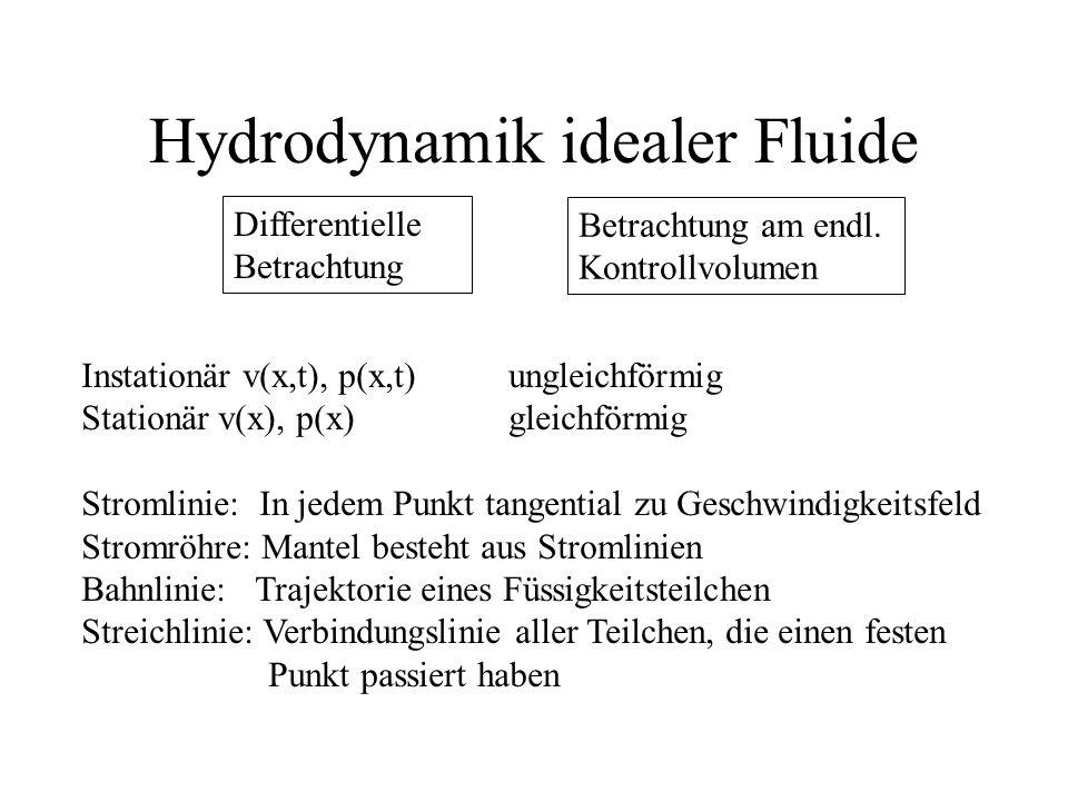 Hydrodynamik idealer Fluide Instationär v(x,t), p(x,t)ungleichförmig Stationär v(x), p(x)gleichförmig Stromlinie: In jedem Punkt tangential zu Geschwi