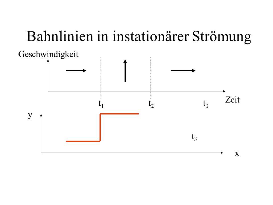 Bahnlinien in instationärer Strömung Zeit Geschwindigkeit x y t1t1 t2t2 t3t3 t1t1 t2t2 t3t3