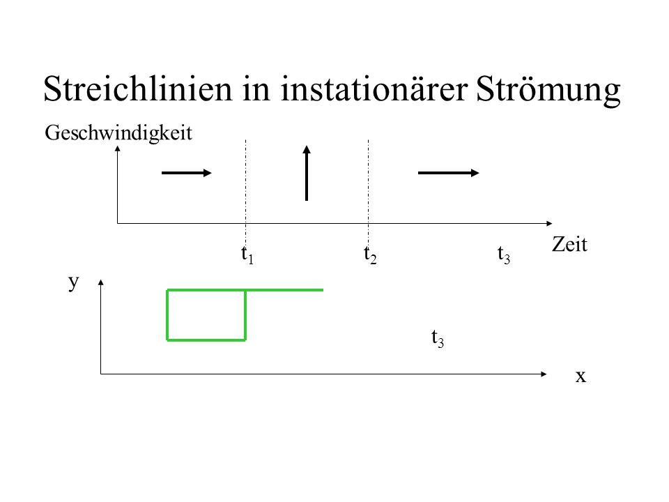 Streichlinien in instationärer Strömung Zeit Geschwindigkeit x y t1t1 t2t2 t3t3 t1t1 t2t2 t3t3