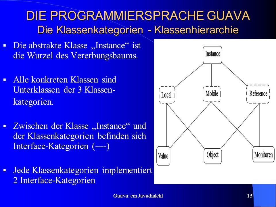 """Guava: ein Javadialekt15 DIE PROGRAMMIERSPRACHE GUAVA Die Klassenkategorien - Klassenhierarchie  Die abstrakte Klasse """"Instance ist die Wurzel des Vererbungsbaums."""