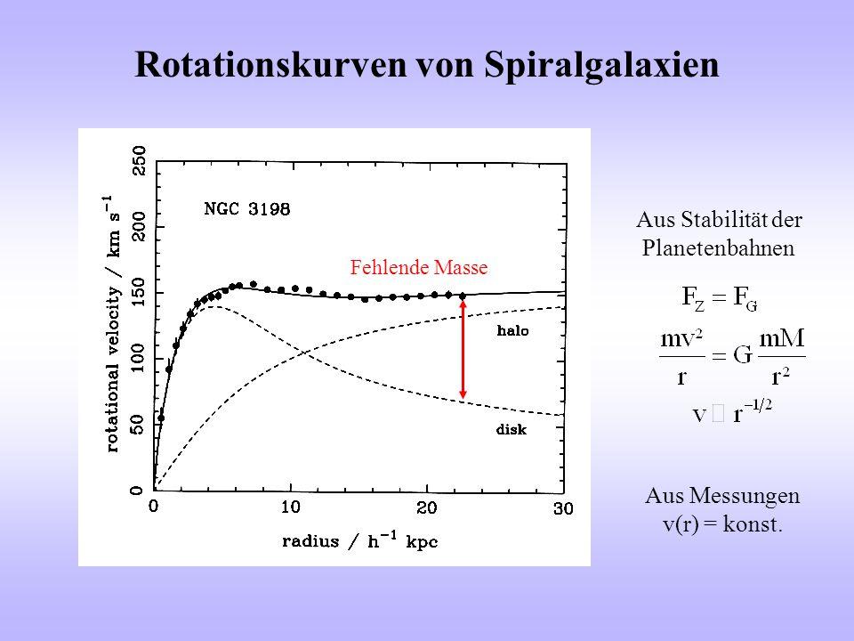 Rotationskurven von Spiralgalaxien Fehlende Masse Aus Stabilität der Planetenbahnen Aus Messungen v(r) = konst.