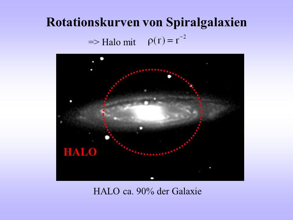 LSP Es gilt: M χ 1 <M χ 2 <M χ 3 <M χ 4 Das Neutralinos (χ *0 0 ) ist das leichteste supersymmetrische Teilchen (LSP), solang R-Parität erhalten und Gravitino nicht leichter.