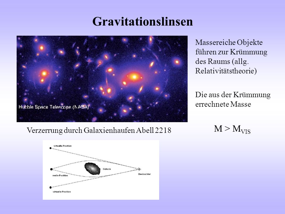 Gravitationslinsen Verzerrung durch Galaxienhaufen Abell 2218 Massereiche Objekte führen zur Krümmung des Raums (allg. Relativitätstheorie) Die aus de