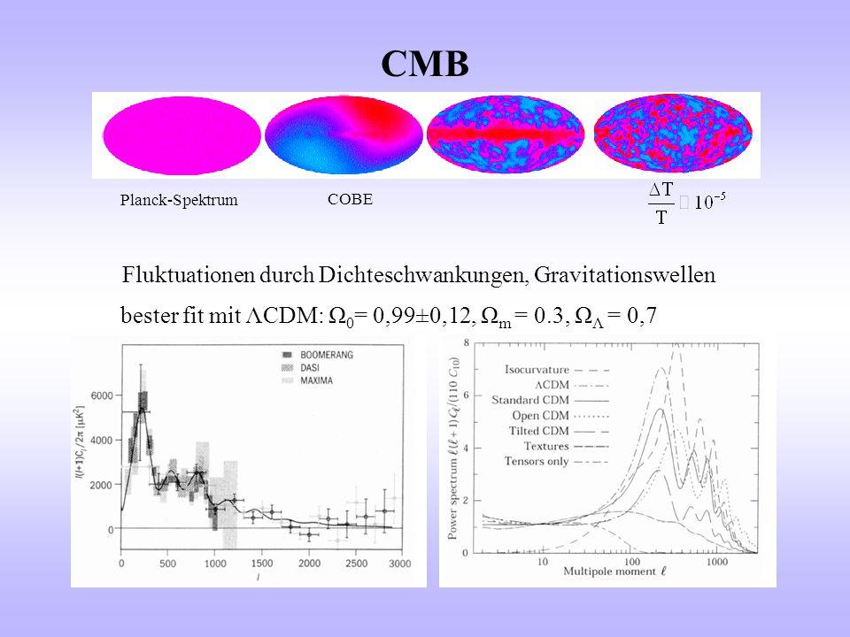 Baryonische Materie Aus Nukleosynthese Dunkle Materie in HALOS Aufnahme von D/H Radiowellen von einem Quasar (für H 0 = 50 km s -1 Mpc -1 ) (für H 0 = 70 km s -1 Mpc -1 ) Sichtbare Masse