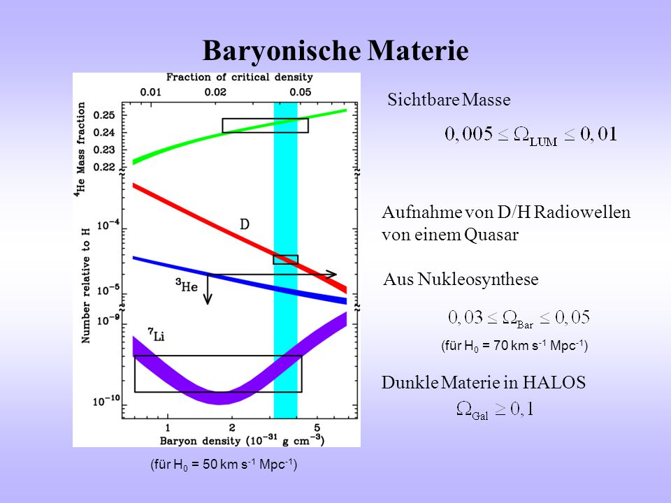 Baryonische Materie Aus Nukleosynthese Dunkle Materie in HALOS Aufnahme von D/H Radiowellen von einem Quasar (für H 0 = 50 km s -1 Mpc -1 ) (für H 0 =