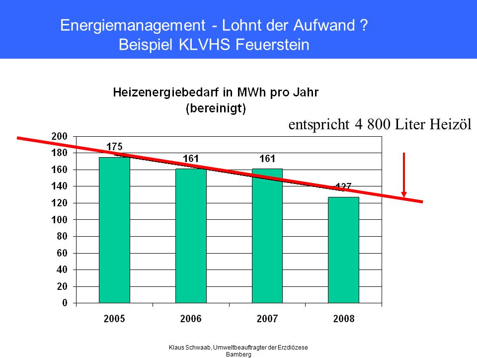 Klaus Schwaab, Umweltbeauftragter der Erzdiözese Bamberg Energiemanagement - Lohnt der Aufwand ? Beispiel KLVHS Feuerstein entspricht 4 800 Liter Heiz