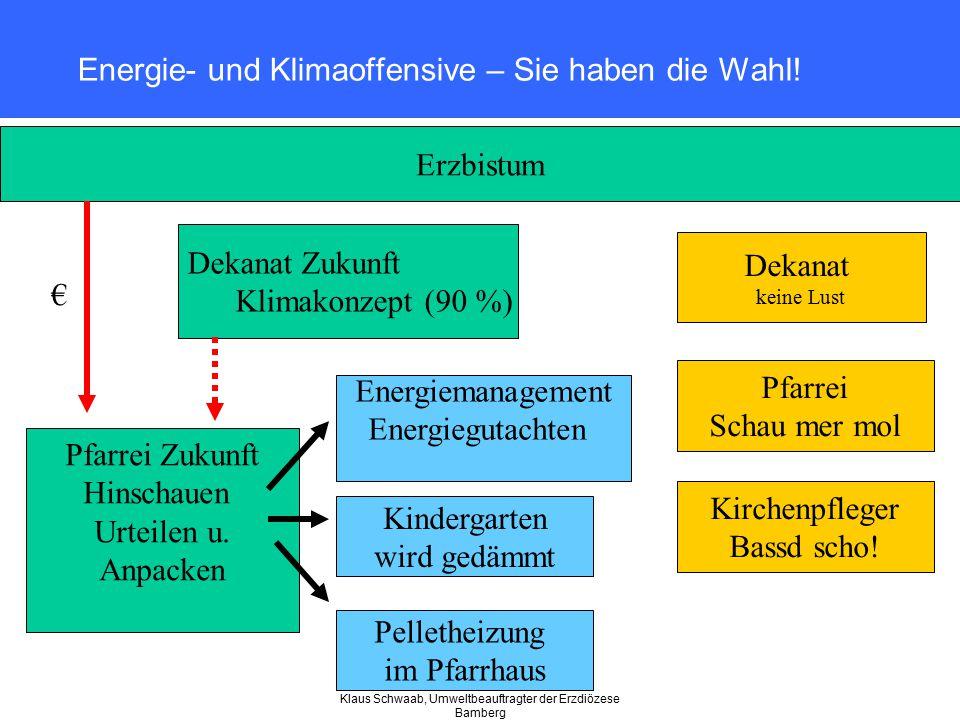 Klaus Schwaab, Umweltbeauftragter der Erzdiözese Bamberg Energie- und Klimaoffensive – Sie haben die Wahl! Erzbistum Pfarrei Zukunft Hinschauen Urteil
