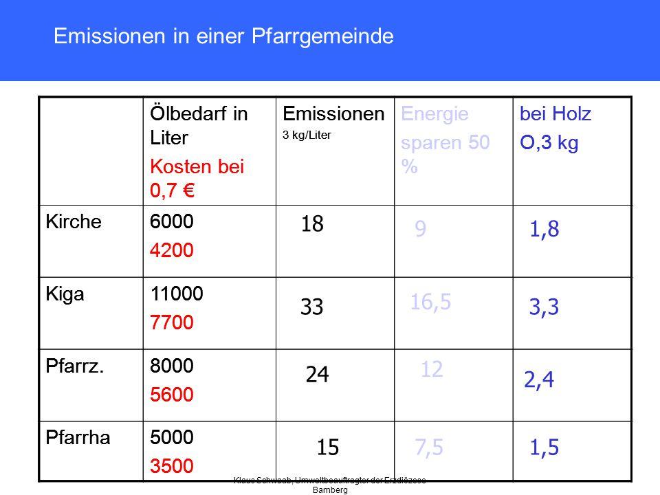Klaus Schwaab, Umweltbeauftragter der Erzdiözese Bamberg Emissionen in einer Pfarrgemeinde Ölbedarf in Liter Kosten bei 0,7 € Emissionen 3 kg/Liter En