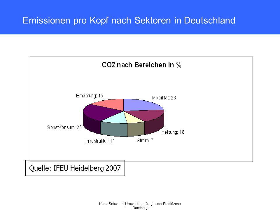 Klaus Schwaab, Umweltbeauftragter der Erzdiözese Bamberg Emissionen pro Kopf nach Sektoren in Deutschland Quelle: IFEU Heidelberg 2007