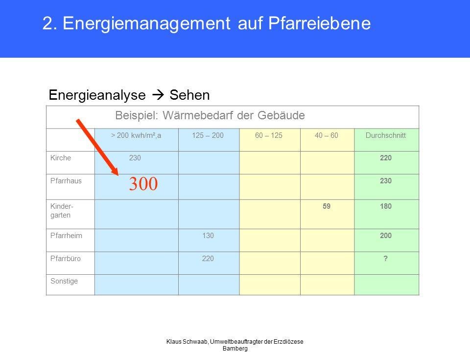 Klaus Schwaab, Umweltbeauftragter der Erzdiözese Bamberg 2. Energiemanagement auf Pfarreiebene Energieanalyse  Sehen Beispiel: Wärmebedarf der Gebäud
