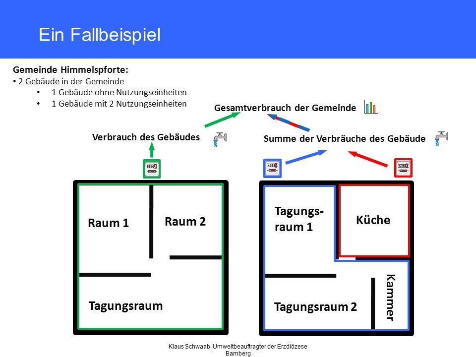 Klaus Schwaab, Umweltbeauftragter der Erzdiözese Bamberg Ein Fallbeispiel Gemeinde Himmelspforte: 2 Gebäude in der Gemeinde 1 Gebäude ohne Nutzungsein