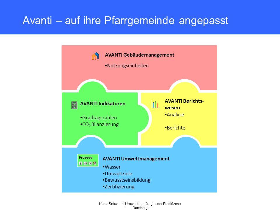 Klaus Schwaab, Umweltbeauftragter der Erzdiözese Bamberg AVANTI Gebäudemanagement Nutzungseinheiten Analyse Berichte AVANTI Berichts- wesen Avanti – a