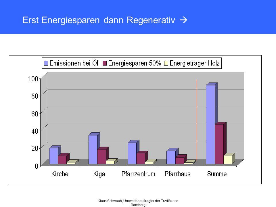 Klaus Schwaab, Umweltbeauftragter der Erzdiözese Bamberg Erst Energiesparen dann Regenerativ 