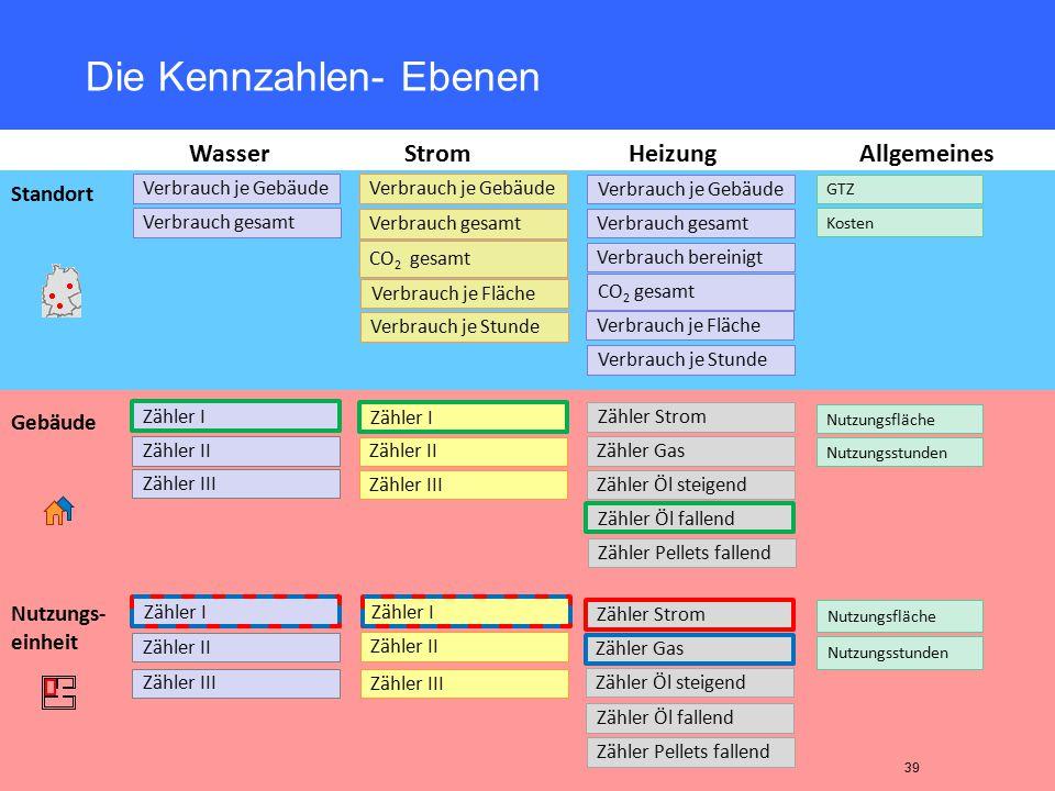 Klaus Schwaab, Umweltbeauftragter der Erzdiözese Bamberg Nutzungs- einheit Gebäude Die Kennzahlen- Ebenen 39 Standort WasserStromHeizung Zähler I Zähl