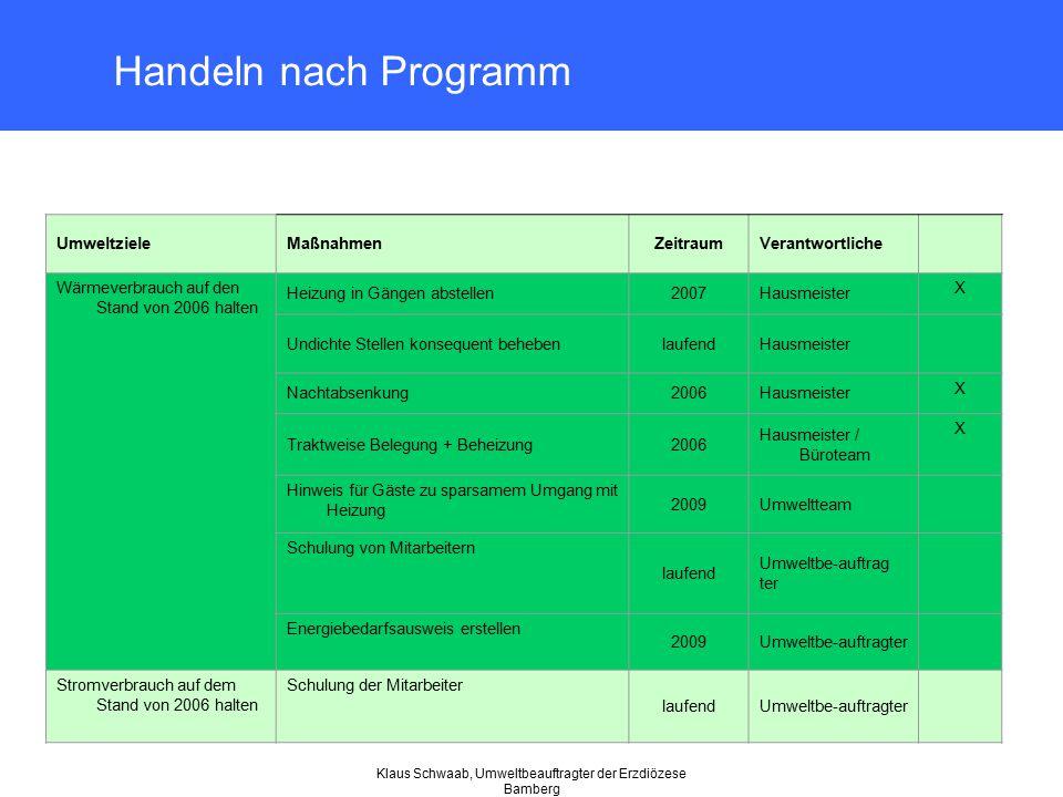Klaus Schwaab, Umweltbeauftragter der Erzdiözese Bamberg Handeln nach Programm UmweltzieleMaßnahmenZeitraumVerantwortliche Wärmeverbrauch auf den Stan