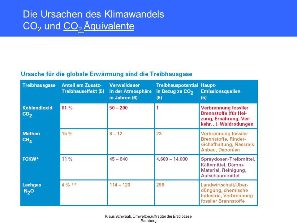 Klaus Schwaab, Umweltbeauftragter der Erzdiözese Bamberg Die Ursachen des Klimawandels CO 2 und CO 2 Äquivalente