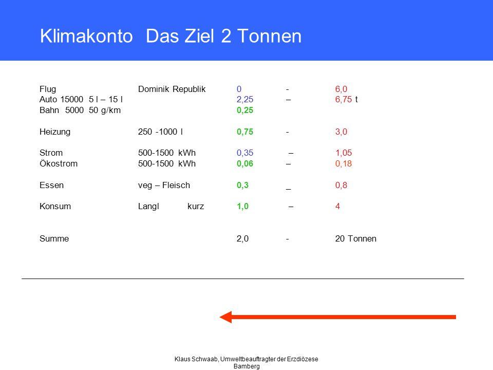 Klaus Schwaab, Umweltbeauftragter der Erzdiözese Bamberg Klimakonto Das Ziel 2 Tonnen Flug Dominik Republik 0 -6,0 Auto 15000 5 l – 15 l2,25 –6,75 t B