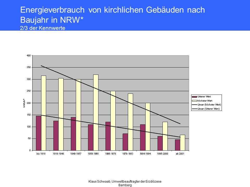 Klaus Schwaab, Umweltbeauftragter der Erzdiözese Bamberg Energieverbrauch von kirchlichen Gebäuden nach Baujahr in NRW* 2/3 der Kennwerte
